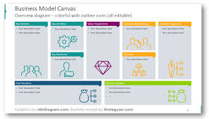 business model business model canvas and 3 ways of presenting it infodiagram