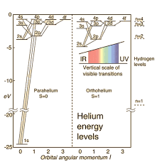 Diagram Of An Atom Helium Energy Levels
