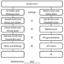 Family Tree Template - Ms Word 2007-2010 | Family Tree Ideas ...