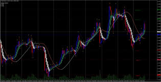 Renko Trend With Slope Chart Indicator Free Download