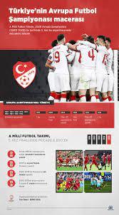 Türkiye'nin Avrupa Futbol Şampiyonası macerası