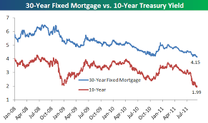 Mortgage Rate Chart Last 10 Years Current 10 Year Treasury Rate Jse Top 40 Share Price