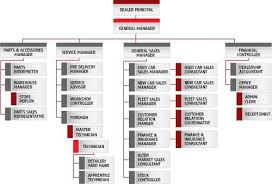 Organisational Structure Toyota 1 In 2019 Organizational