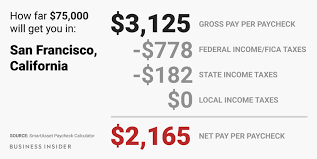 State Of California Paycheck Calculator Heres How Much Money You Take Home From A 75 000 Salary