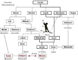 Parashat Balak - The Curses of Laban