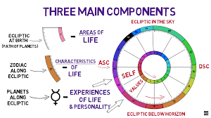 Scientific Astrology Birth Online Charts Collection