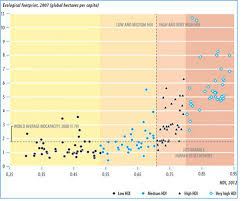 Human Development And The Ecological Footprint Global