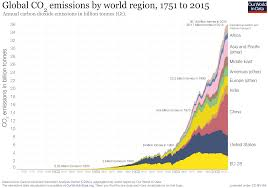 Co And Other Greenhouse Gas Emissions Our World In Data