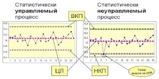 Адлер и др Контрольные карты Шухарта в России и за рубежом %d1%80%d0%b8%d1%81 1 % Рис 1 Контрольная карта Шухарта