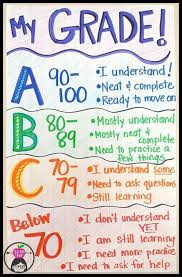 Elementary School Grading Chart 50 Shades Of Grades Math Anchor Charts School Classroom