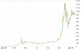 Wichtigste ereignisse in der kursentwicklung. Bitcoin 10 Jahre Chart