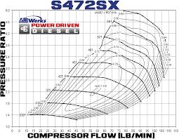 Borg Warner S472 Turbocharger 880 Hp