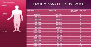 Water Intake By Weight Chart Here Is The Chart To Tell You How Much Water You Require