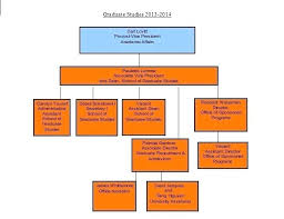 Corporate Organizational Chart Template Word Company Structure Template Word
