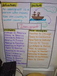 Frayer Model Examples Vocabulary Welcome Fun Social Studies Pinterest Social Studies