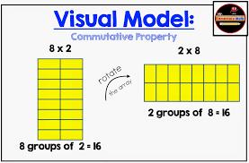 Properties Of Multiplication Chart Properties Of Operations Multiplication Mr Elementary Math