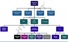 Software Development Org Chart About Us Htgsoft Inc Software Development And Solutions