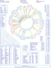 Mila Kunis Natal Birth Chart From The Astrolreport A List