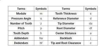 Spur Gear Module Selection Chart Basic Gear Terminology And Calculation Khk Gears