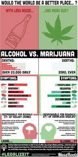 best ideas about culture cannabis mandalay marijuana vs alcohol cannabis infographic