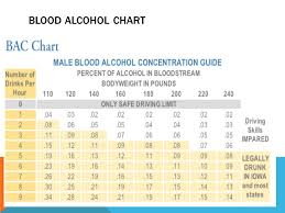 Bac Level Chart Forensic Science Toxicology And Alcohol Ppt Video Online