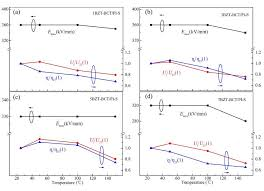 Maximum Field Strength Energy Density And Efficiency