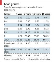 Credit Rating Agencies Who Rates The Raters Special