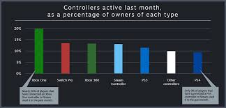 Steam Player Charts Steam Steam Blog Controller Gaming On Pc