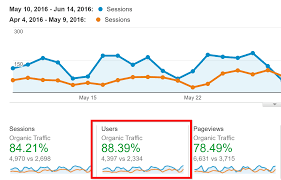Pad Rank Up Chart The Complete Seo Checklist For 2020