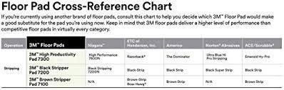 3m Floor Pad Chart 3m Black Stripper Pad 7200 12 In