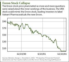 Enron Stock Price Chart 10 27 15 Enron Stock Chart The Wall Street Examiner