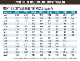 Explained Air Pollution In Delhi Drops 25 In Four Years
