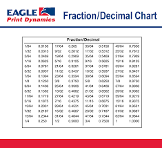 Punctual Decimal Converter Chart Fraction To Mm Chart Pdf