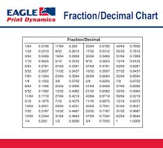 Fraction To Decimal Conversion Chart Printable Punctual Decimal Converter Chart Fraction To Mm Chart Pdf