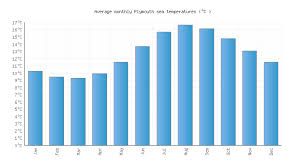 Plymouth Water Temperature United Kingdom Sea Temperatures