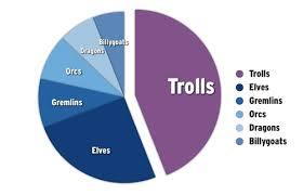 Godin Dumps On Bar Charts Data Visualization Record Falls