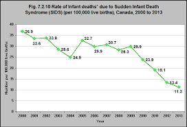 Rate Of Infant Deaths Due To Sudden Infant Death Syndrome