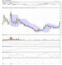 Vape Stock Chart Vape Holdings Inc Vape Stock Message Board Investorshub