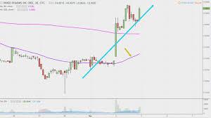 Imlff Chart Inmed Pharmaceuticals Inc Imlff Stock Chart Technical Analysis For 03 02 18