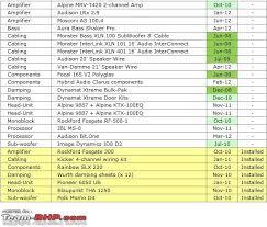 jbl car speakers price list. name: audioequipmentlist.png views: 2978 size: 39.6 kb jbl car speakers price list