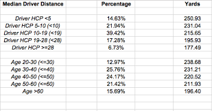 How Far Do Average Golfers Actually Hit It Golf Apps
