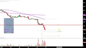 Organovo Holdings Inc Onvo Stock Chart Technical Analysis For 10 10 17