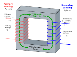 transformer ideal transformer and induction law