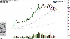 Genetic Technologies Limited Adr Gene Stock Chart Technical Analysis For 01 29 15
