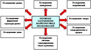 Курсовая работа Эффективность количественных и качественных  1 3 Типичные направления маркетинговых исследований
