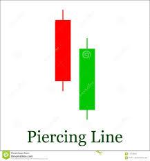Piercing Line Candlestick Chart Pattern Set Of Candle Stick