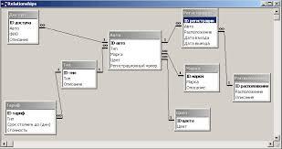 База данных Автостоянка Курсовая работа на ms access  База данных quot Автостоянка quot