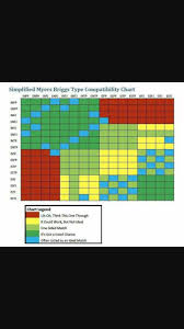 Mbti Relationship Chart Pin By Linda Leavitt On Isfj And Gemini Infp Personality