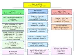 Facilities & Planning / Organizational Chart
