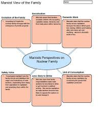 the best sociology a level ideas religious a handy revision diagram for marxism and the family